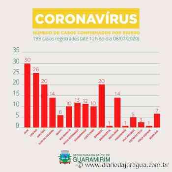 Saúde de Guaramirim divulga novo perfil epidemiológico dos paciente com coronavírus - Diário da Jaraguá