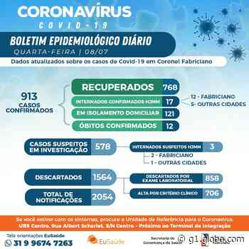 Prefeitura de Coronel Fabriciano confirma 12ª morte e 56 novos casos de Covid-19 - G1