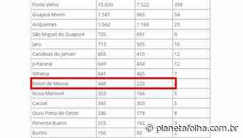 Rolim de Moura tem 448 casos confirmados de Covid-19, diz boletim estadual; boletim municipal diz 430 - Planeta Folha