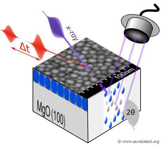 Robust high-performance data storage through magnetic anisotropy
