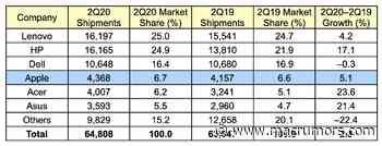 Apple's Worldwide Mac Shipments Up in Q2 2020 Amid Overall PC Market Growth - MacRumors