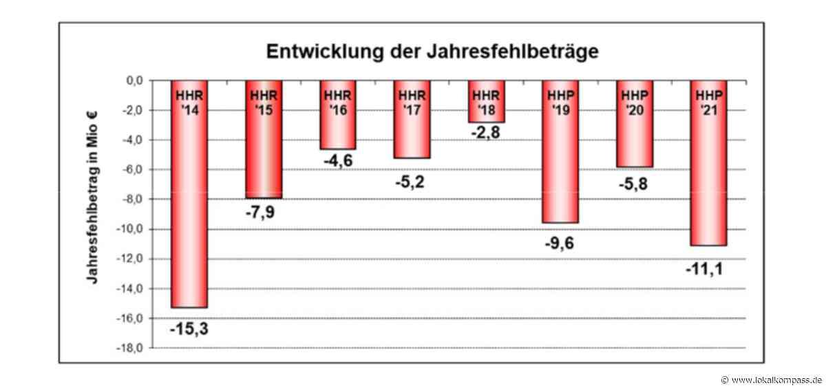 Dinslakener Haushalt: Stadt braucht Perspektive für kommunale Altschulden - Lokalkompass.de