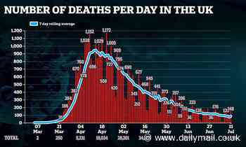 Britain records 148 Covid deaths in last 24 hours