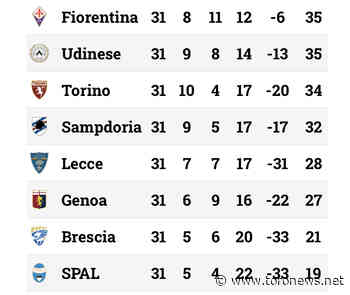 Serie A, la classifica aggiornata: l'Udinese vince con la Spal e supera il Toro - Toro News