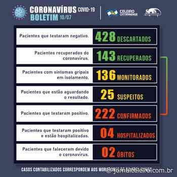 Campos Novos chega a 222 casos de coronavírus com 143 recuperados - Jornal O Celeiro