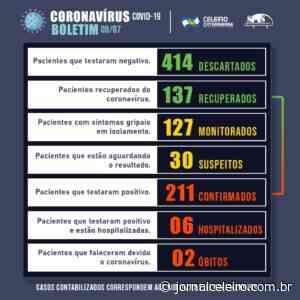 Campos Novos tem 211 confirmados com 137 recuperados de Coronavírus - Jornal O Celeiro