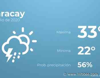 Previsión meteorológica: El tiempo hoy en Maracay, 9 de julio - Infobae.com