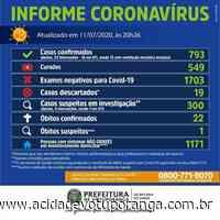 Em novo recorde, Votuporanga registra 50 novos casos de coronavírus em um só dia - Jornal A Cidade - Votuporanga