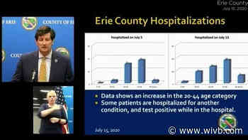 COVID hospitalizations rising in Erie County