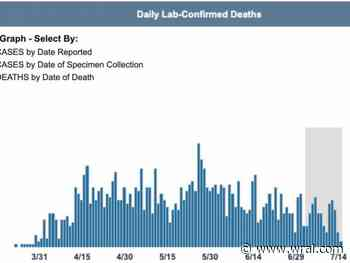 As new COVID-19 cases continue to rise, deaths in NC may lag behind