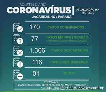 Jacarezinho registra 170 casos positivos Da Redação - Tribuna do Vale