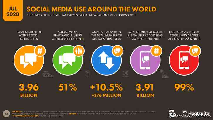 More than half of the people on Earth now use social media