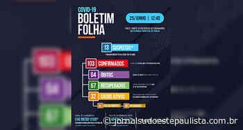 Sobe para 103 casos de covid-19 em Piraju - Jornal Sudoeste Paulista