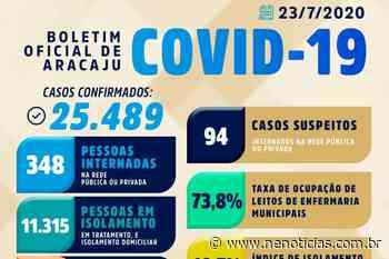 Coronavírus, agora, em Aracaju - NE Notícias - NE Notícias