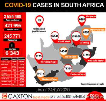 Covid-19: Positive cases reach 421 996 - Northcliff Melville Times