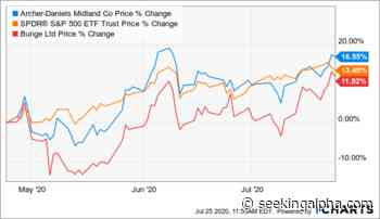 Archer-Daniels-Midland: Betting (On) The Farm - Seeking Alpha