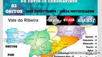 Com 5 óbitos em Cajati, Vale do Ribeira chega a 83 mortos por Covid-19 - Adilson Cabral