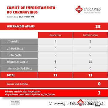 Hospital de Concordia está com 25 pessoas em tratamento para Covid-19 - Portal Concórdia