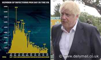 PM fears UK second wave in TWO WEEKS