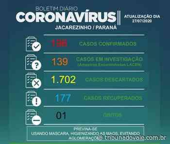 Jacarezinho se aproxima de 200 casos coronavírus - Tribuna do Vale