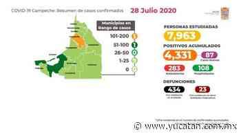 Campeche: con 80 % de casos recuperados, pese a nuevos positivos - El Diario de Yucatán