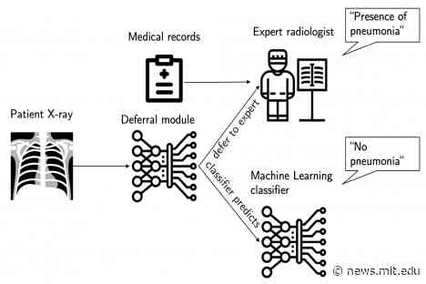 An automated health care system that understands when to step in