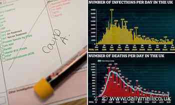 Antibody coronavirus tests fail to work for large number of people - Daily Mail
