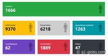 Presidente Prudente encerra mês de julho com 1.889 casos positivos de coronavírus e 47 mortes causadas pela Covid-19 - G1