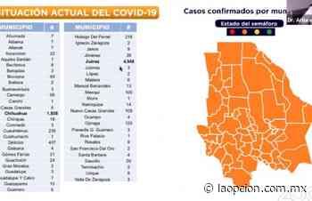 Suma Parral 3 casos más de covid-19 - La Opcion