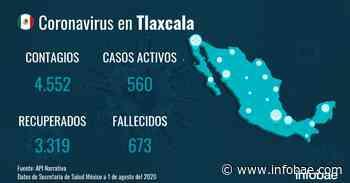 Tlaxcala suma dos muertos por COVID-19 en un día - infobae