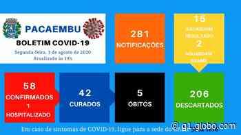 Casos de coronavírus confirmados na região de Presidente Prudente em 3 de agosto - G1
