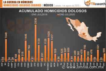 Chihuahua en cuarto lugar nacional por homicidios, según TResearch - Omnia