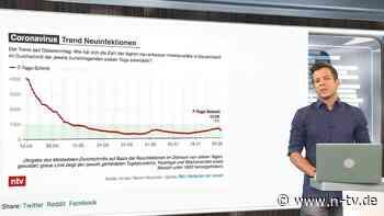 Aktuelle Virus-Lage am 4. August:Ausbrüche treiben Fallzahlen wieder in die Höhe - n-tv NACHRICHTEN