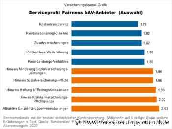 Die fairsten bAV-Anbieter