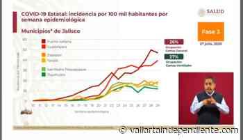 Puerto Vallarta sigue a la cabeza en riesgos de Jalisco - Vallarta Independiente