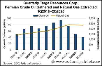 Targa Resources Upbeat About Resiliency of Permian Midland's Natural Gas Volumes - Natural Gas Intelligence
