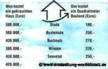 Preise für Gebrauchtimmobilien steigen weiter: LBS-Studie: Einfamilienhaus in Seevetal kostet 430.000 Euro - Seevetal - Kreiszeitung Wochenblatt