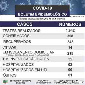 Nova Prata confirma seis novos casos da Covid-19 | Rádio Studio 87.7 FM - Rádio Studio 87.7 FM