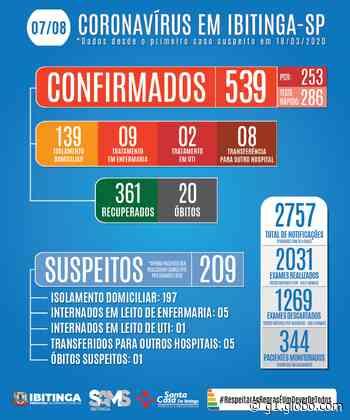 Com quatro casos em um dia, Ibitinga chega a 20 mortes por Covid - G1