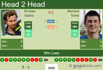 H2H. Ernests Gulbis vs Bernard Tomic | Delray Beach prediction, odds, preview, pick - Tennis Tonic