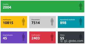 Com mais 89 casos, Presidente Prudente ultrapassa as 2,4 mil confirmações de Covid-19 - G1