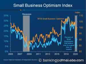 Small Business Optimism Falls in July | ABA Banking Journal - ABA Banking Journal