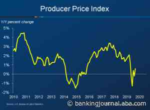 Producer Prices Rose 0.6 percent in July | ABA Banking Journal - ABA Banking Journal