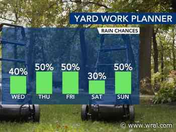Clouds, scattered storms return through rest of the week