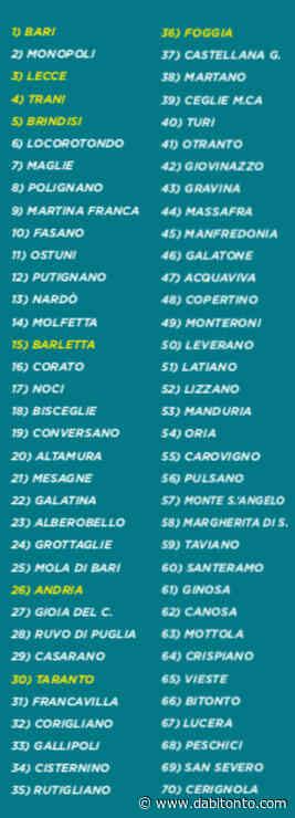 Ecco la classifica delle città più vivibili di Puglia. Delusione per Bitonto al quintultimo posto - da Bitonto