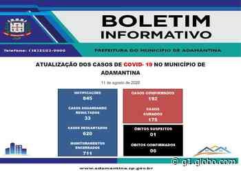 Casos de coronavírus confirmados na região de Presidente Prudente em 11 de agosto - G1