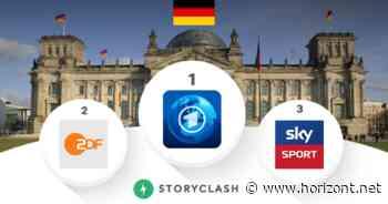 Soziale Medien: Tagesschau verteidigt Spitzenplatz im Social-Media-Ranking