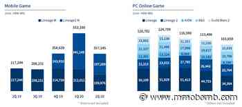 NCSoft's Mobile Division Drives Q2 Decline, Project TL And Aion 2 Launching Next Year - MMOBomb