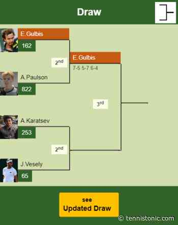 PRAGUE CHALLENGER. Ernests Gulbis prevails over Paulson in the 2nd round - Tennis Tonic