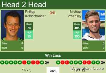 H2H. Philipp Kohlschreiber vs Michael Vrbensky | Prague Challenger prediction, odds, preview, pick - Tennis Tonic